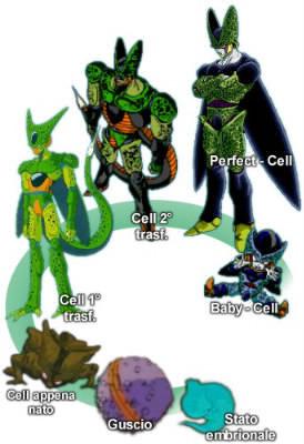 Quel est le personnage principal de Dragon Ball Z (En particulier lors de la période des Cyborgs) ?