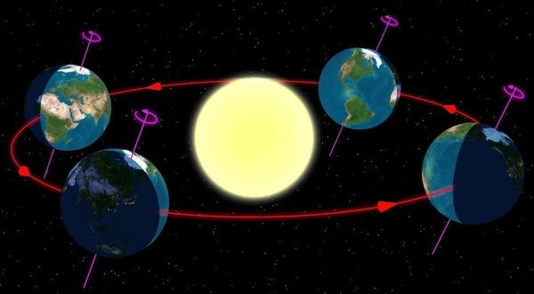 Za jak dlouho oběhne planeta Země okolo slunce?
