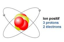 Un ion positif est appelé :