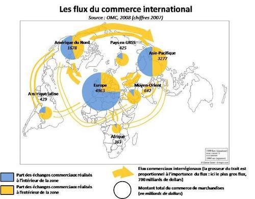 Quels sont les 3 pôles de la Triade où s'effectuent 85 % des échanges mondiaux?