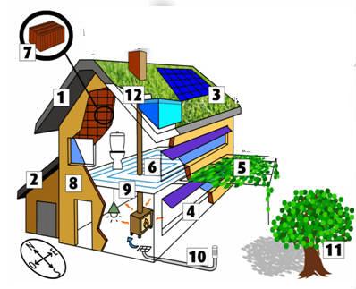 Quel est l'avantage de l'habitat durable ?