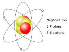 Un ion négatif est appelé :