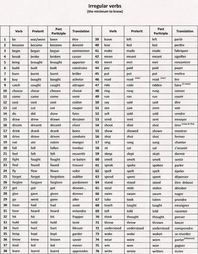 Quiz Verbes Irreguliers Anglais Culture Etrangere